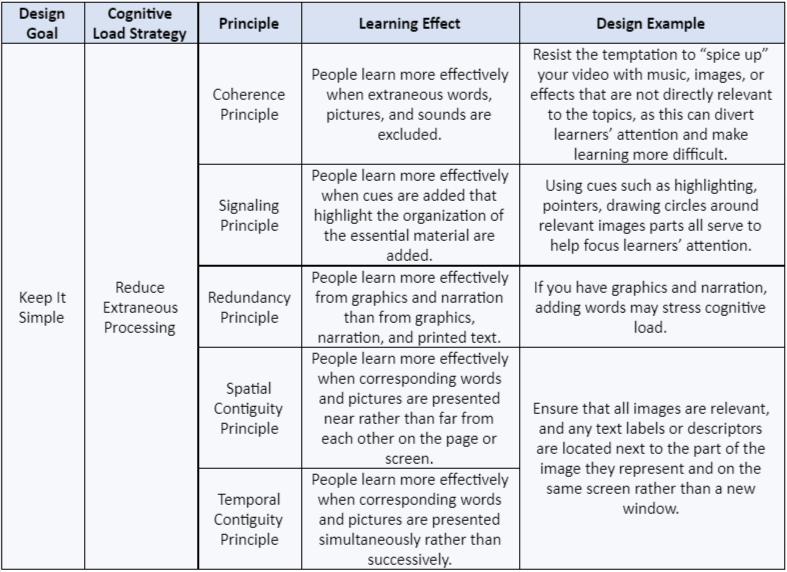 multimedia-design-table