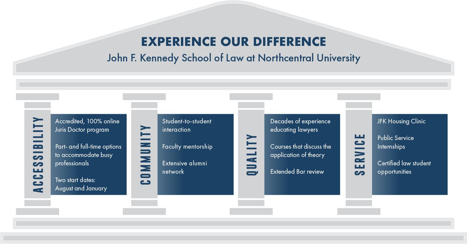 School of Law Infographic