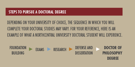 How to get a doctorate